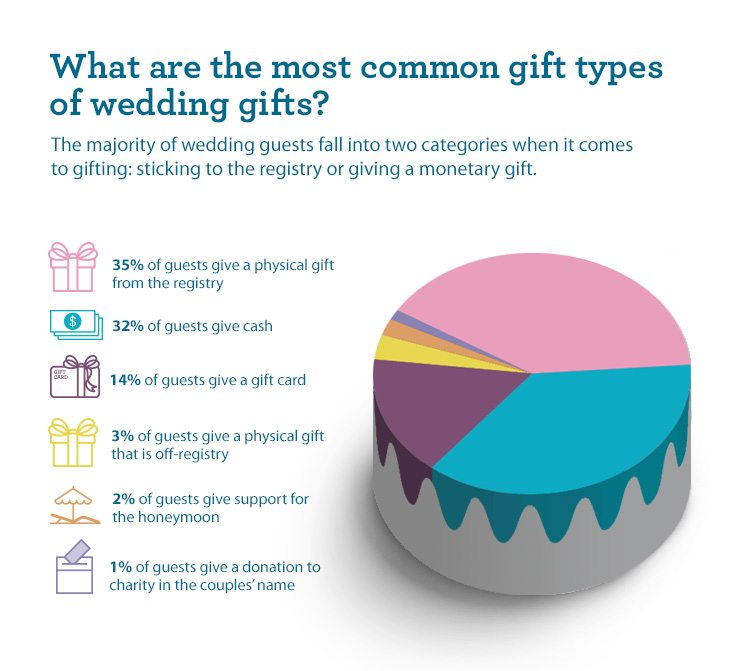 Guidelines For Wedding Gifts